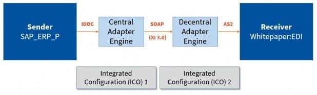 ICO_ICO_Scenario