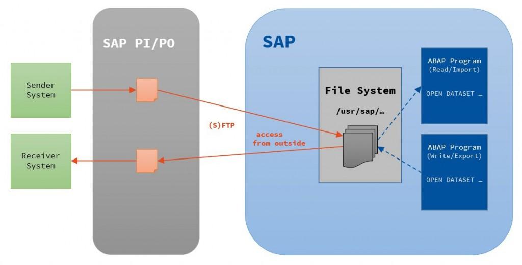 PFT_SAP