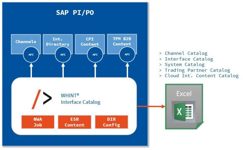 WHINT Interface Catalog for SAP Process Orchestration / PI