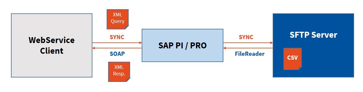 How to expose a CSV file as a Service with SAP PI/PRO