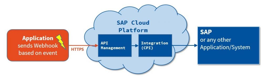 Webhooks with SAP Cloud Platform Integration & API