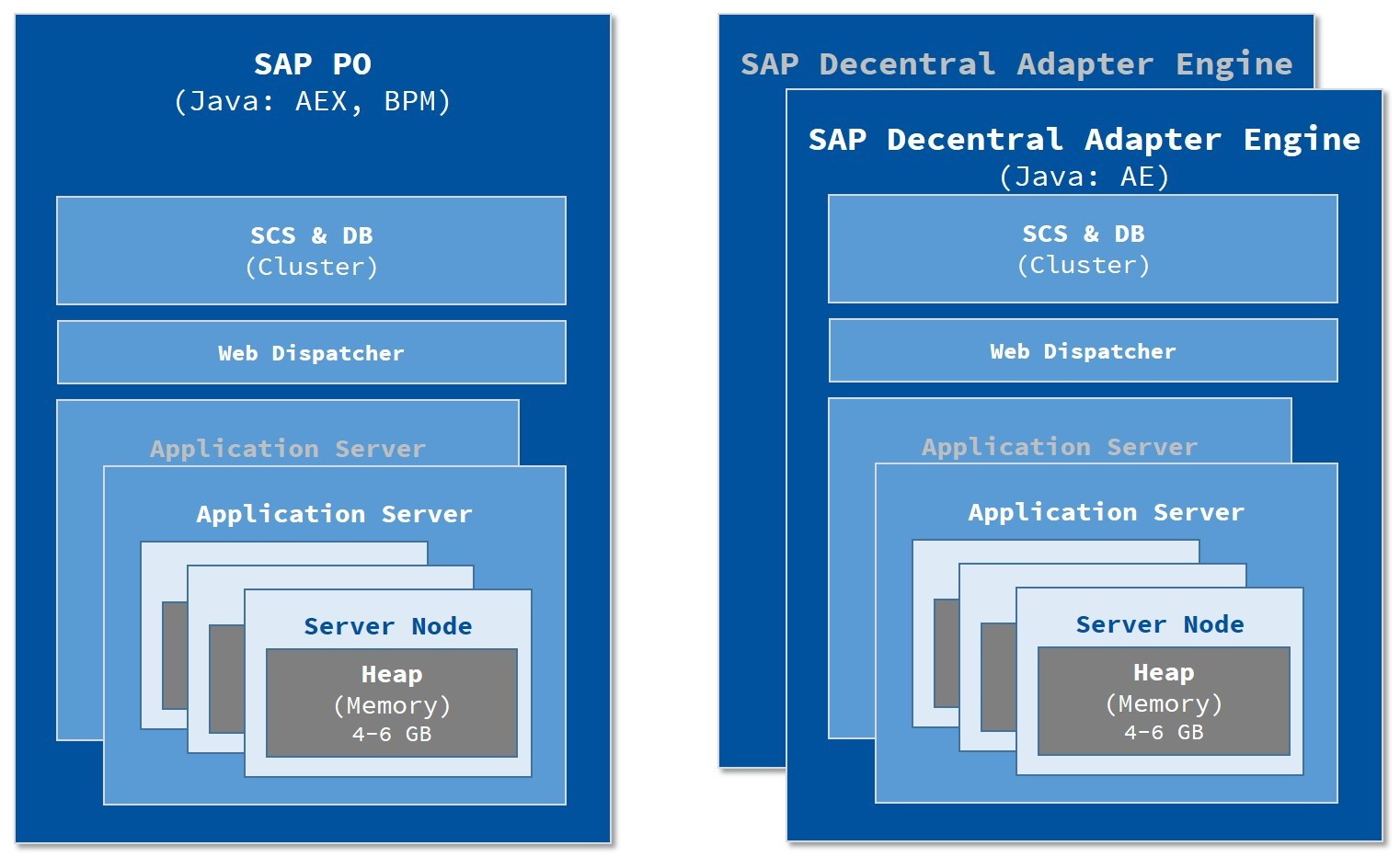 sap process orchestration 7.5 installation guide