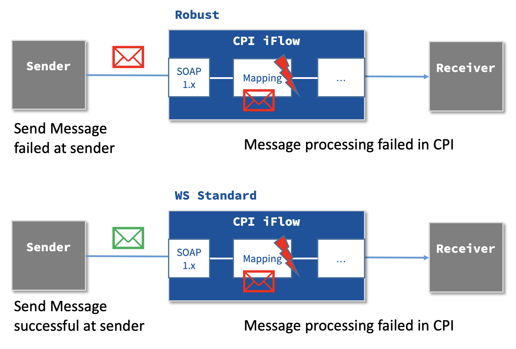 SAP CPI: Asynchronous Messaging Best Practices – integration