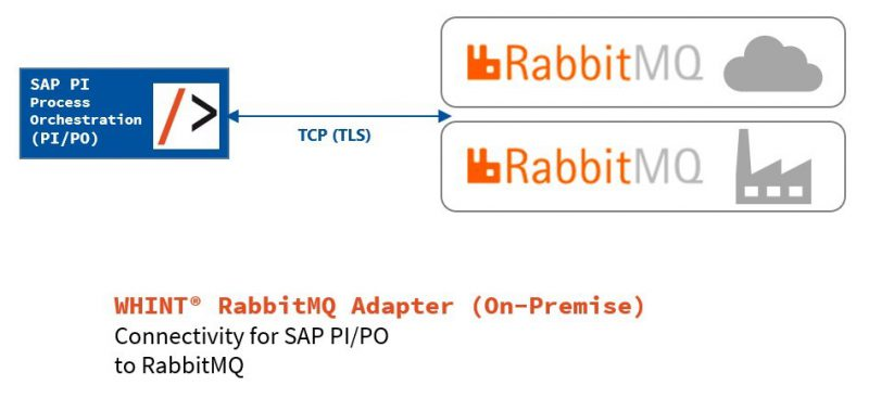 WHINT RabbitMQ Adapter (SAP PI/PO) – integration
